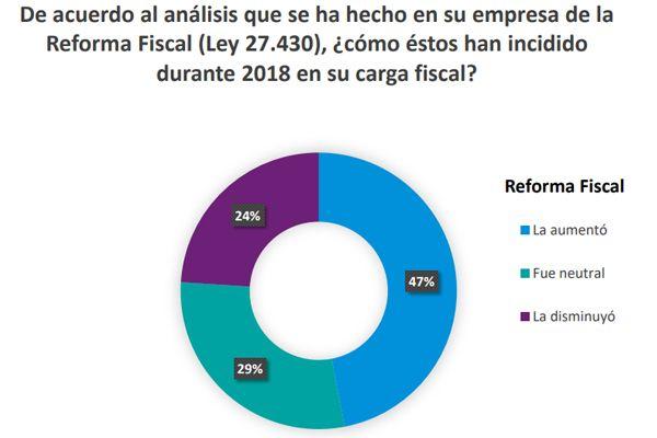 ¿Que Opinan Los Empresarios Argentinos Sobre El Nuevo Panorama Impositivo?