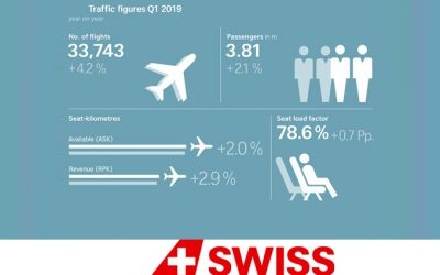 SWISS reporta un ligero aumento de pasajeros en T1