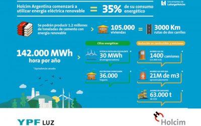 Holcim Argentina se abastecerá de energía renovable a través de YPF