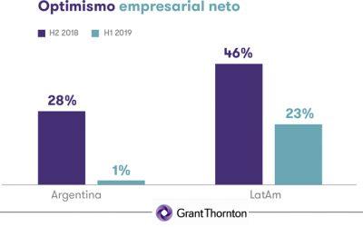 Grant Thornton: optimismo en empresas medianas pasó de 28% a 1%
