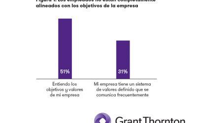 Grant Thornton: sólo el 50% de los empleados cree en la cultura organizacional