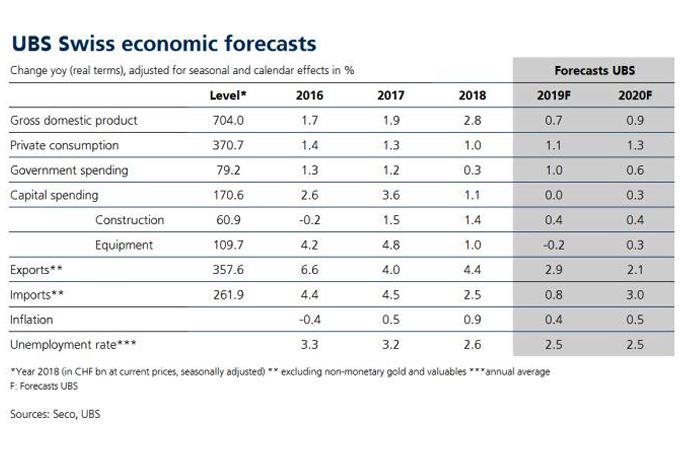 Encuesta de UBS: impacto nocivo de las tasas de interés negativas en Suiza