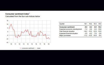 El consumidor suizo frente al deterioro de la economía general y el mercado laboral
